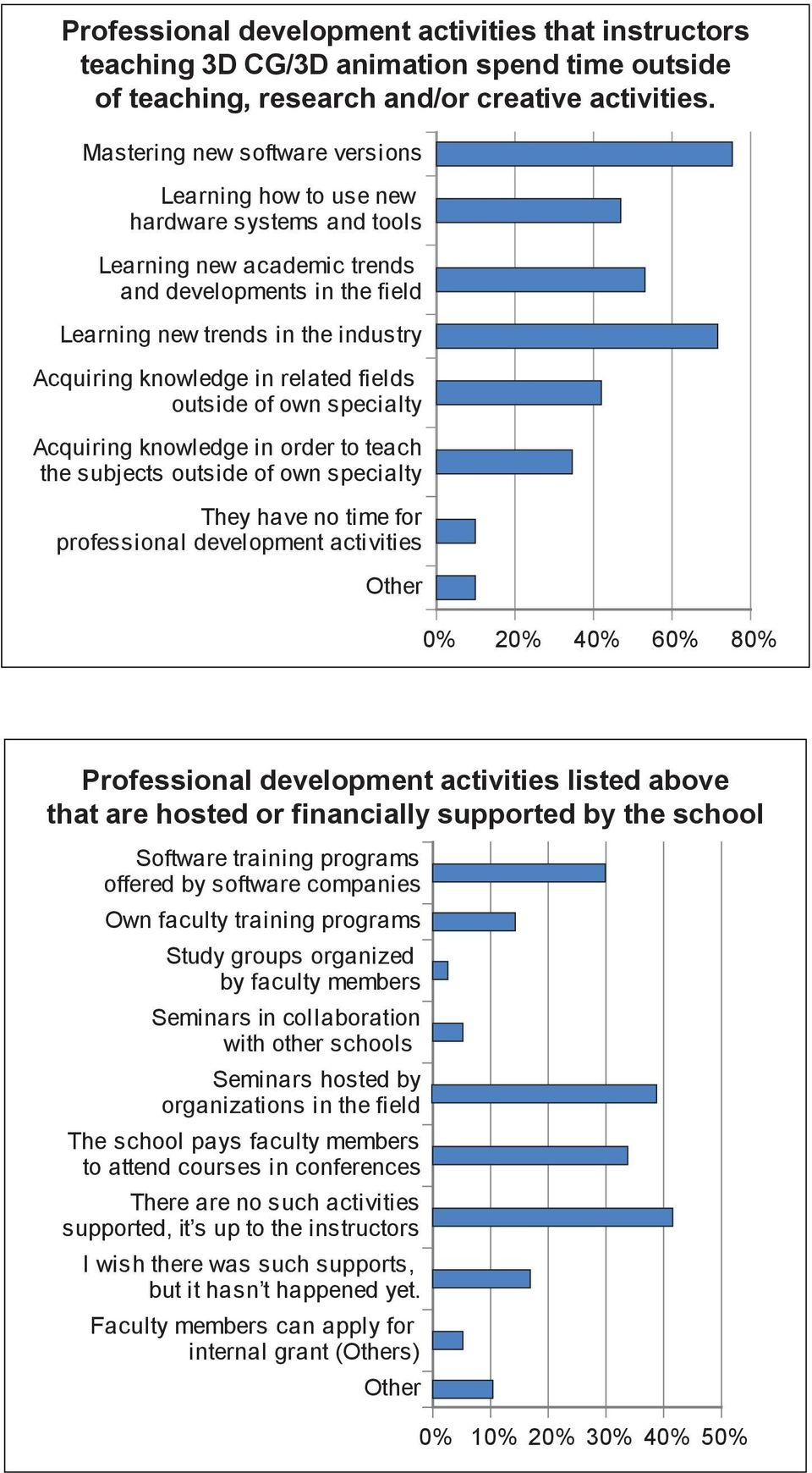 in related fields outside of own specialty Acquiring knowledge in order to teach the subjects outside of own specialty They have no time for professional development activities 0% 20% 40% 60% 80%