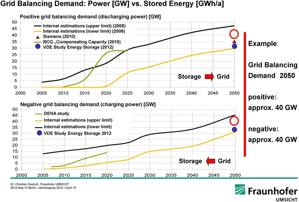 limit) Limit) (2008) Eigene Internal Berechnung estimations (lower (unteres limit) Limit) (2008) Siemens (2010) BCG: Compensating 'Compensating Capacity' (2010) VDE Study Energy Storage (2012) 0 2000