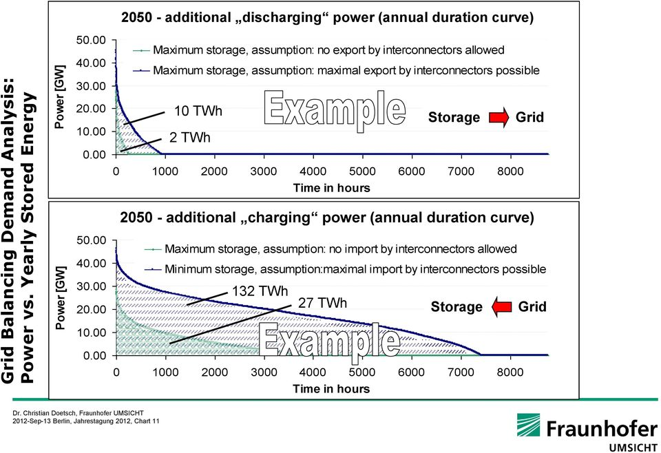 00 10 TWh Storage Grid 2 TWh 0 1000 200