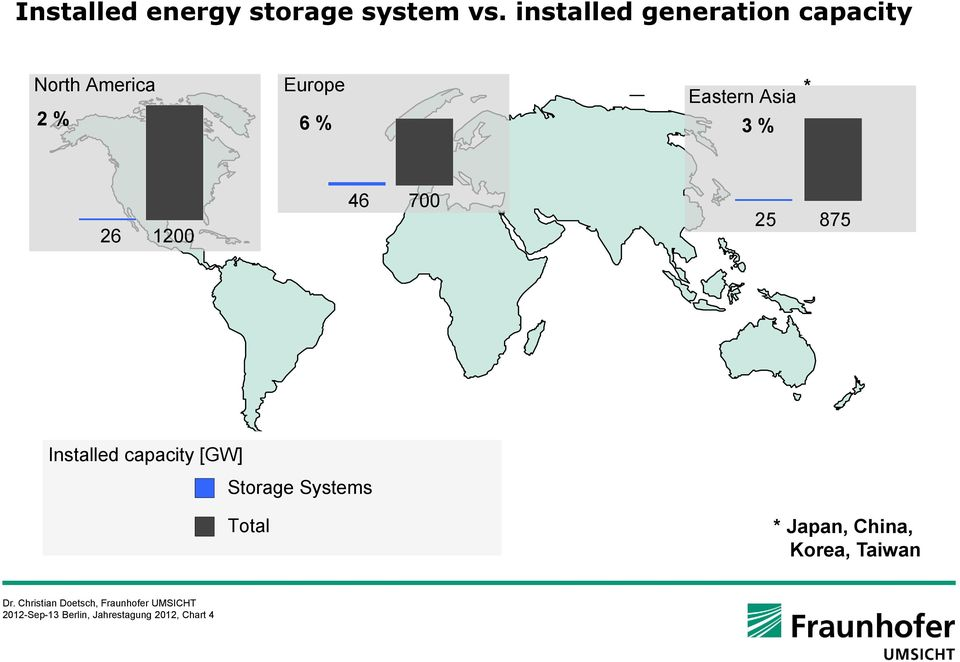 Asia 2 % 6 % 3 % 26 1200 46 700 25 875 Installed capacity [GW]