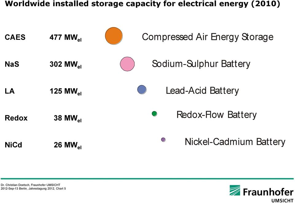 Compressed Air Energy Storage Lead-Acid Battery Sodium-Sulphur Battery Redox-Flow Battery Sodium-Sulphur Battery Lead-Acid Battery Sodium-Sulphur