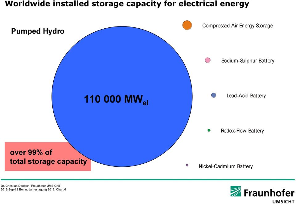 Battery 110 000 MW el Lead-Acid Battery Redox-Flow Battery over 99% of total