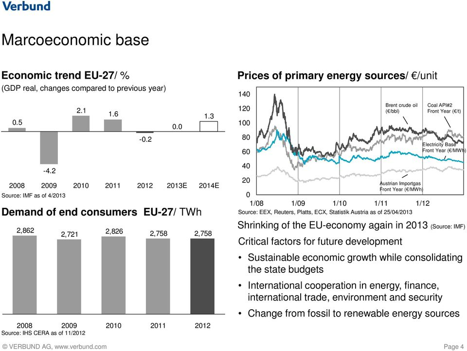 2 2008 2009 2010 2011 2012 2013E 2014E Source: IMF as of 4/2013 Demand of end consumers EU-27/ TWh 2,862 2,721 2,826 2,758 2,758 2008 2009 2010 2011 2012 Source: IHS CERA as of 11/2012 40 20 Austrian