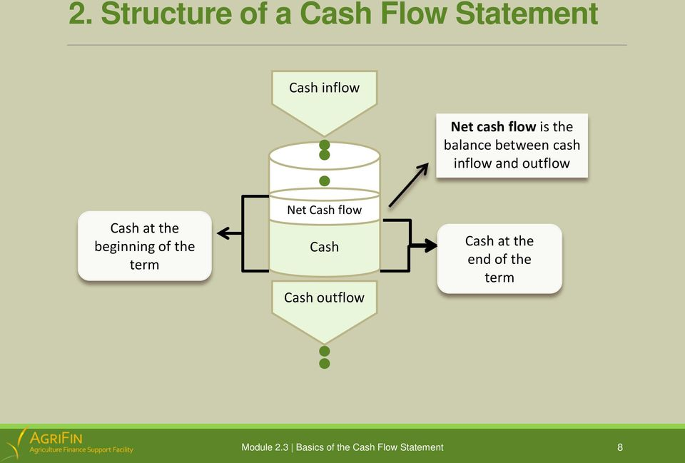 and outflow Cash at the beginning of the term Net