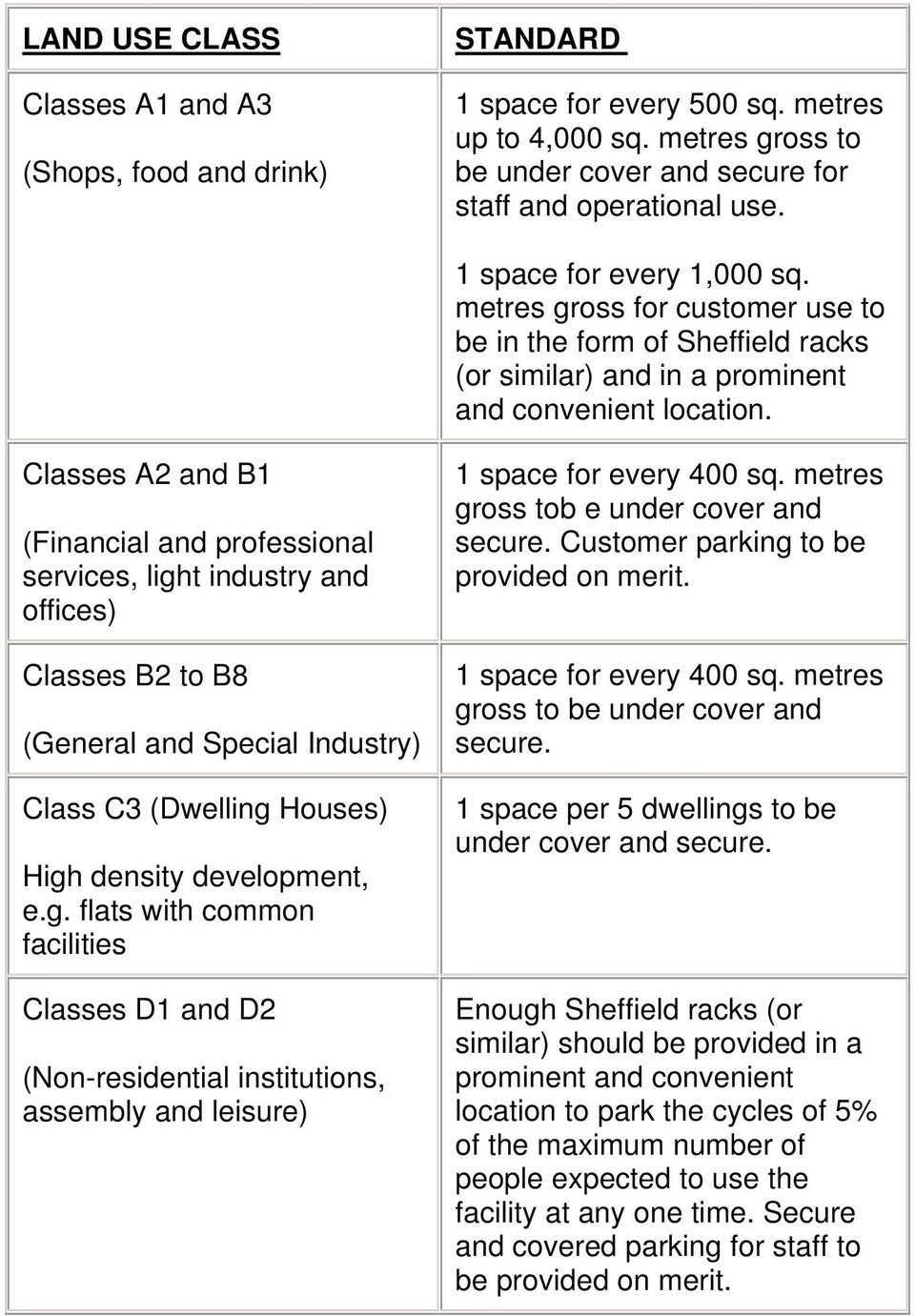 Classes A2 and B1 (Financial and professional services, light industry and offices) Classes B2 to B8 (General and Special Industry) Class C3 (Dwelling Houses) High density development, e.g. flats with common facilities Classes D1 and D2 (Non-residential institutions, assembly and leisure) 1 space for every 400 sq.