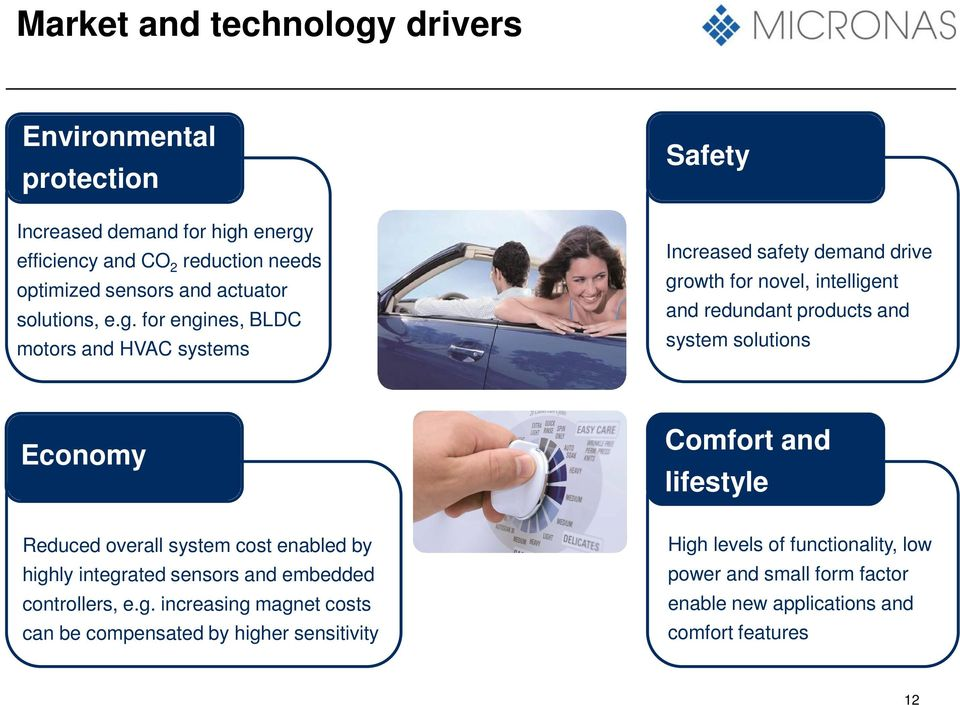 for engines, BLDC motors and HVAC systems Safety Increased safety demand drive growth for novel, intelligent and redundant products and system solutions