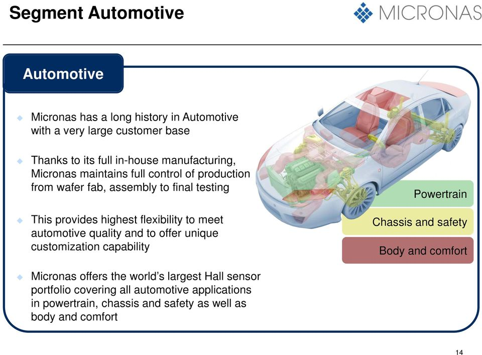to meet automotive quality and to offer unique customization capability Micronas offers the world s largest Hall sensor portfolio