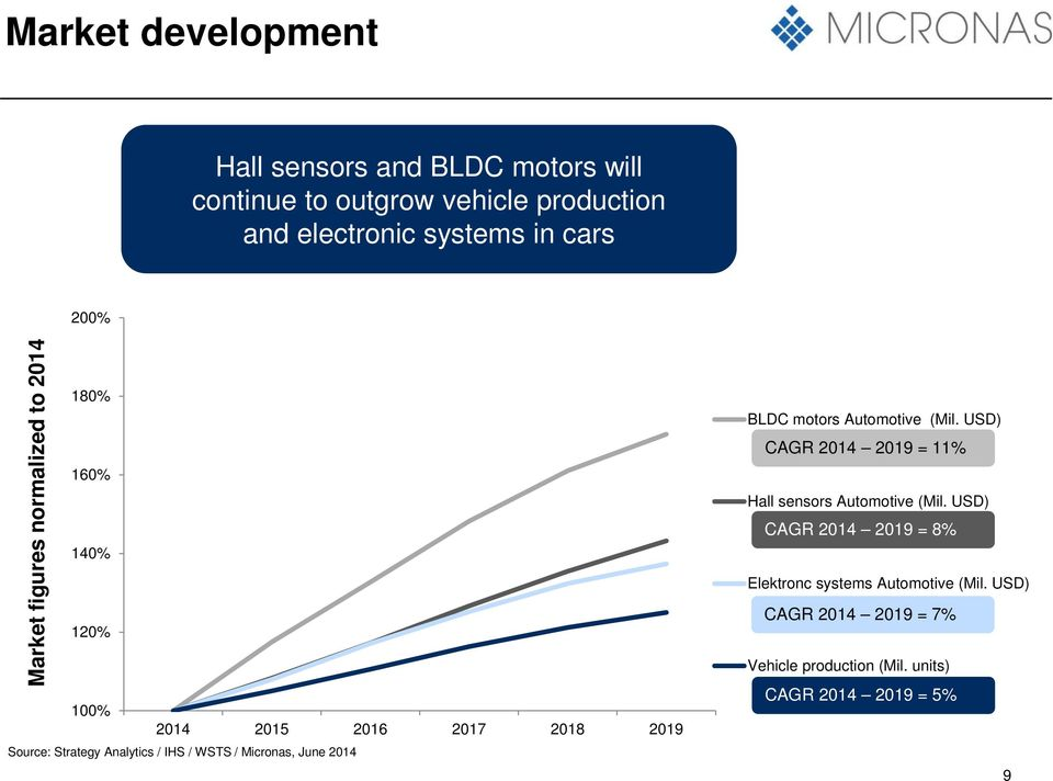 IHS / WSTS / Micronas, June 2014 BLDC motors Automotive (Mil. USD) CAGR 2014 2019 = 11% Hall sensors Automotive (Mil.