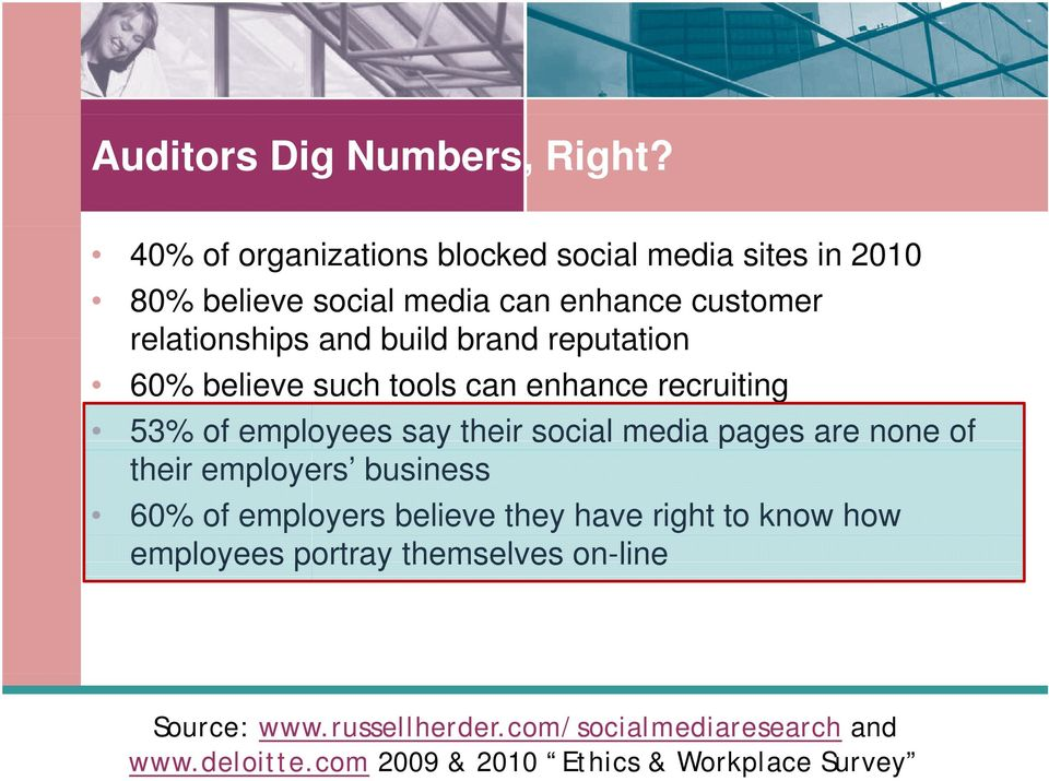 build brand reputation 60% believe such tools can enhance recruiting 53% of employees say their social media pages are none