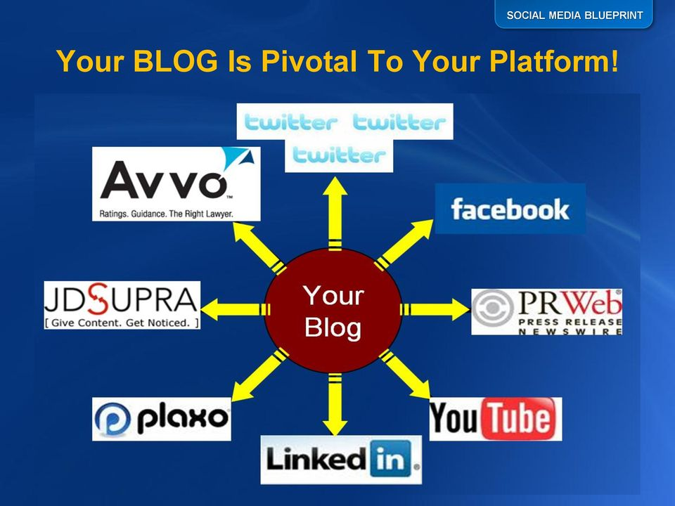 BLOG Is Pivotal