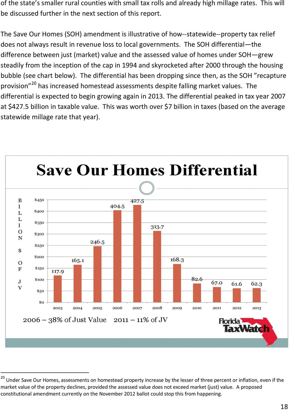 thesohdifferential the differencebetweenjust(market)valueandtheassessedvalueofhomesundersoh grew steadilyfromtheinceptionofthecapin1994andskyrocketedafter2000throughthehousing bubble(seechartbelow).