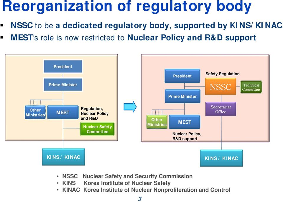 Regulation, Nuclear Policy and R&D Nuclear Safety Committee Other Ministries MEST Nuclear Policy, R&D support Secretariat Office KINS / KINAC