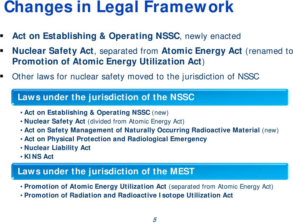 from Atomic Energy Act) Act on Safety Management of Naturally Occurring Radioactive Material (new) Act on Physical Protection and Radiological Emergency Nuclear Liability Act KINS