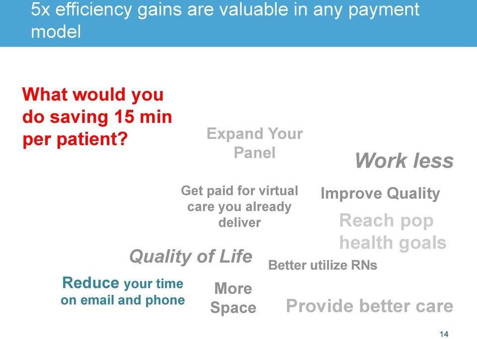 Reduce your time on email and phone Expand Your Panel Get paid for virtual