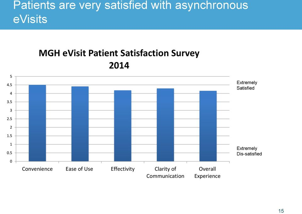 5 MGH evisit Patient Satisfaction Survey 2014 Extremely