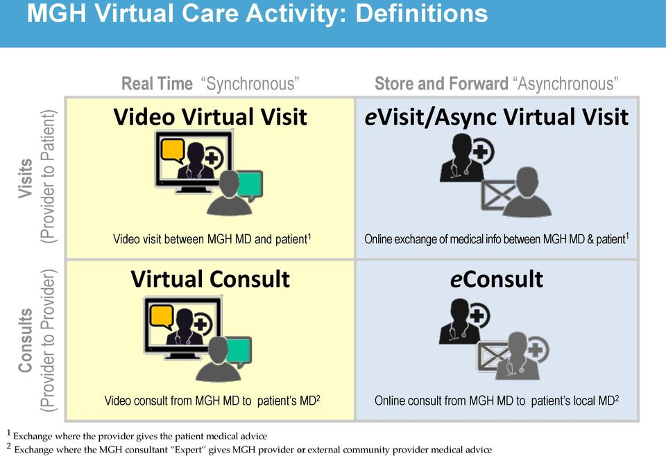 patient 1 Virtual Consult econsult Video consult from MGH MD to patient s MD 2 Online consult from MGH MD to patient s local MD 2 1 Exchange where