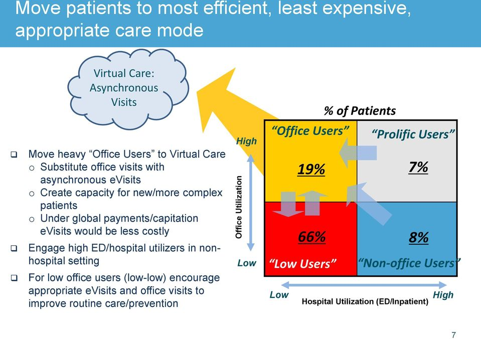 less costly Engage high ED/hospital utilizers in nonhospital setting For low office users (low-low) encourage appropriate evisits and office visits to improve