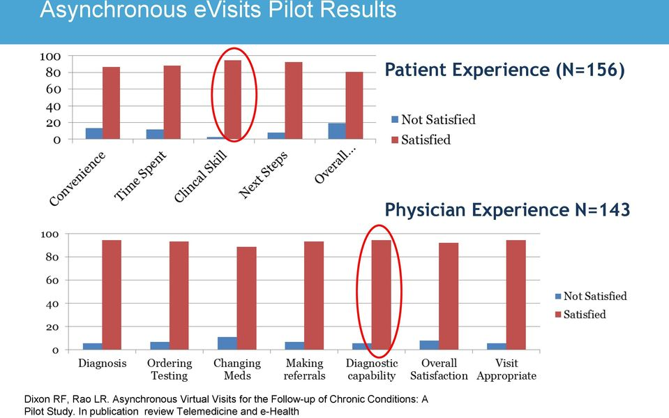 Asynchronous Virtual Visits for the Follow-up of Chronic