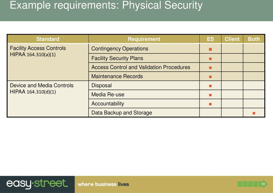 310(d)(1) Contingency Operations Facility Security Plans Access Control and