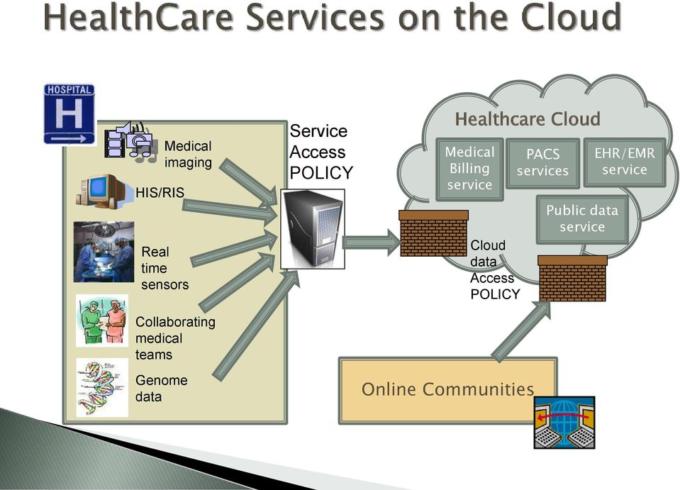 Cloud Medical Billing service Cloud data Access POLICY