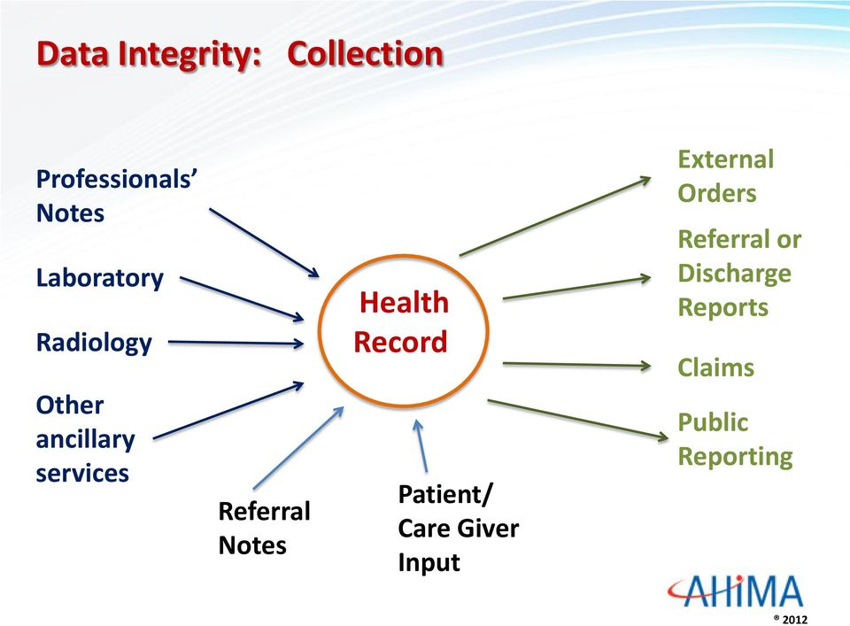 Notes Health Record Patient/ Care Giver Input External