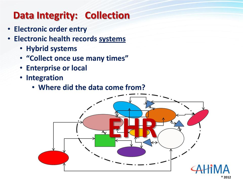 systems Collect once use many times Enterprise