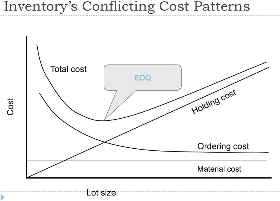 Patterns Total cost EOQ
