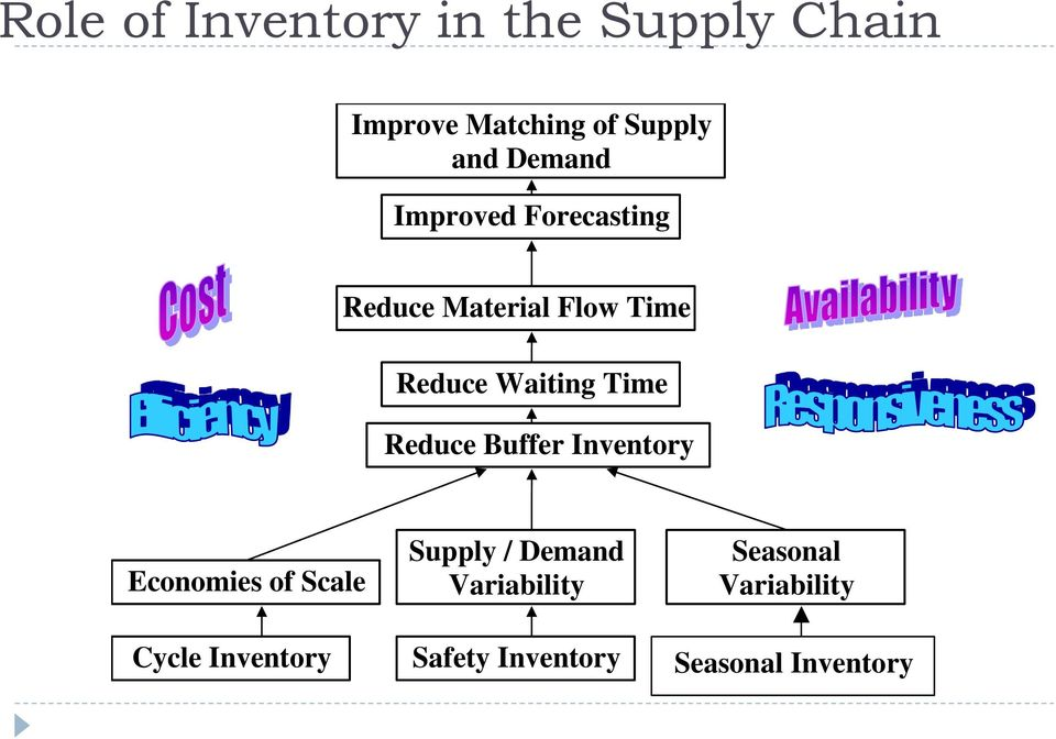 Buffer Inventory Economies of Scale Cycle Inventory Supply / Demand