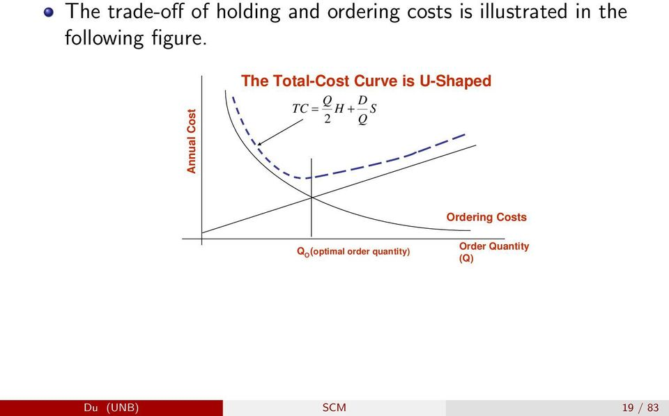 The Total-Cost Curve is U-Shaped Annual Cost TC = Q H D 2