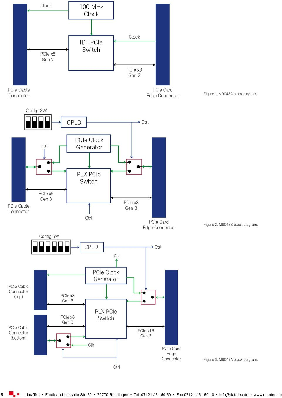 Config SW CPLD PCIe Clock Generator PLX PCIe Switch PCIe Card Edge Figure 2. M9048B block diagram.
