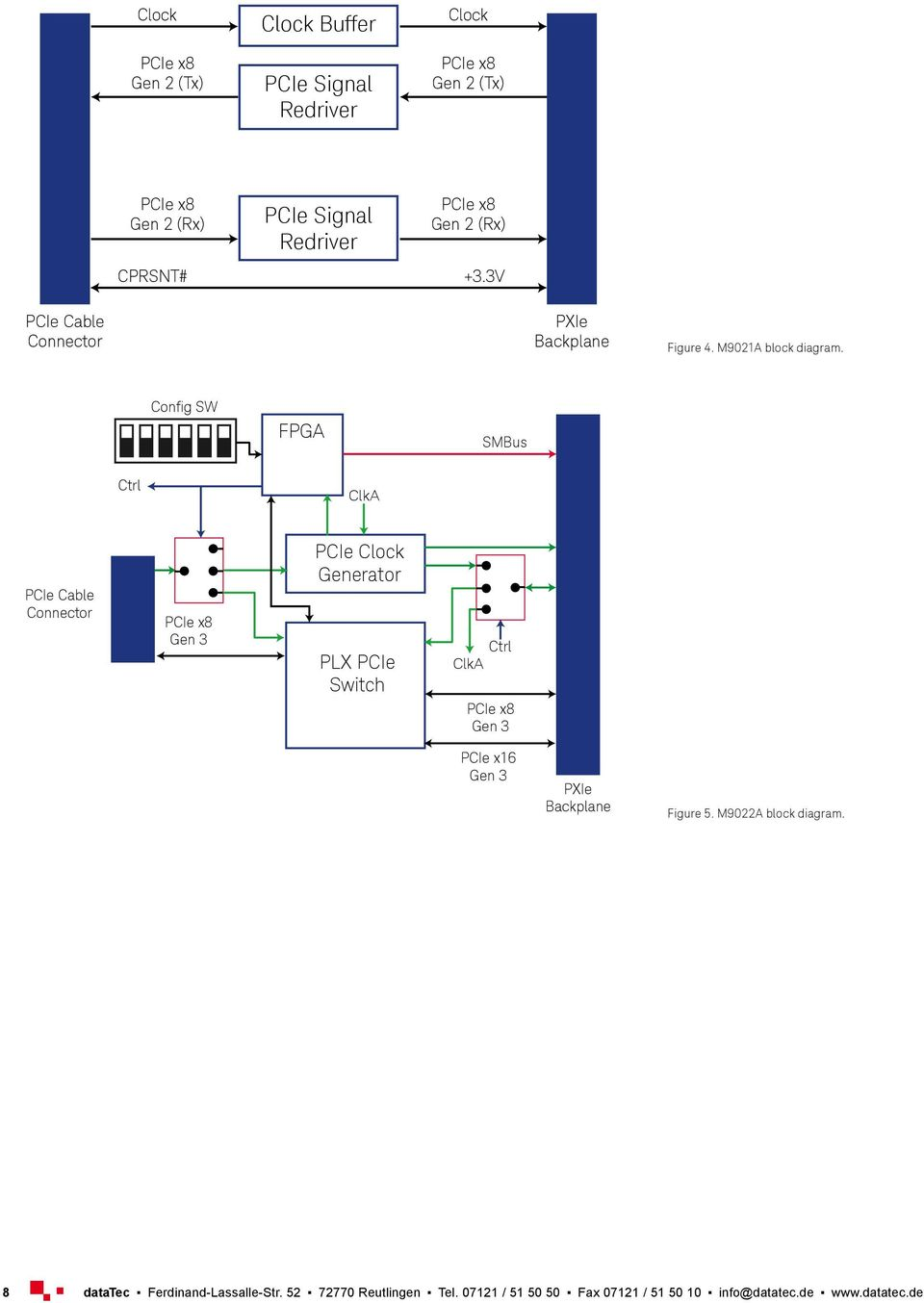 Redriver Gen 2 (Rx) +3.3V PXIe Backplane Figure 4. M9021A block diagram.