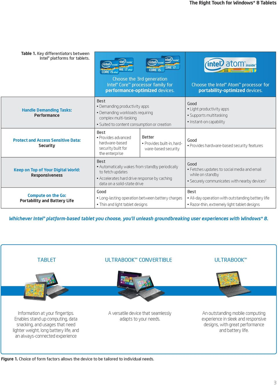 generation Intel Core processor family for performance-optimized devices.