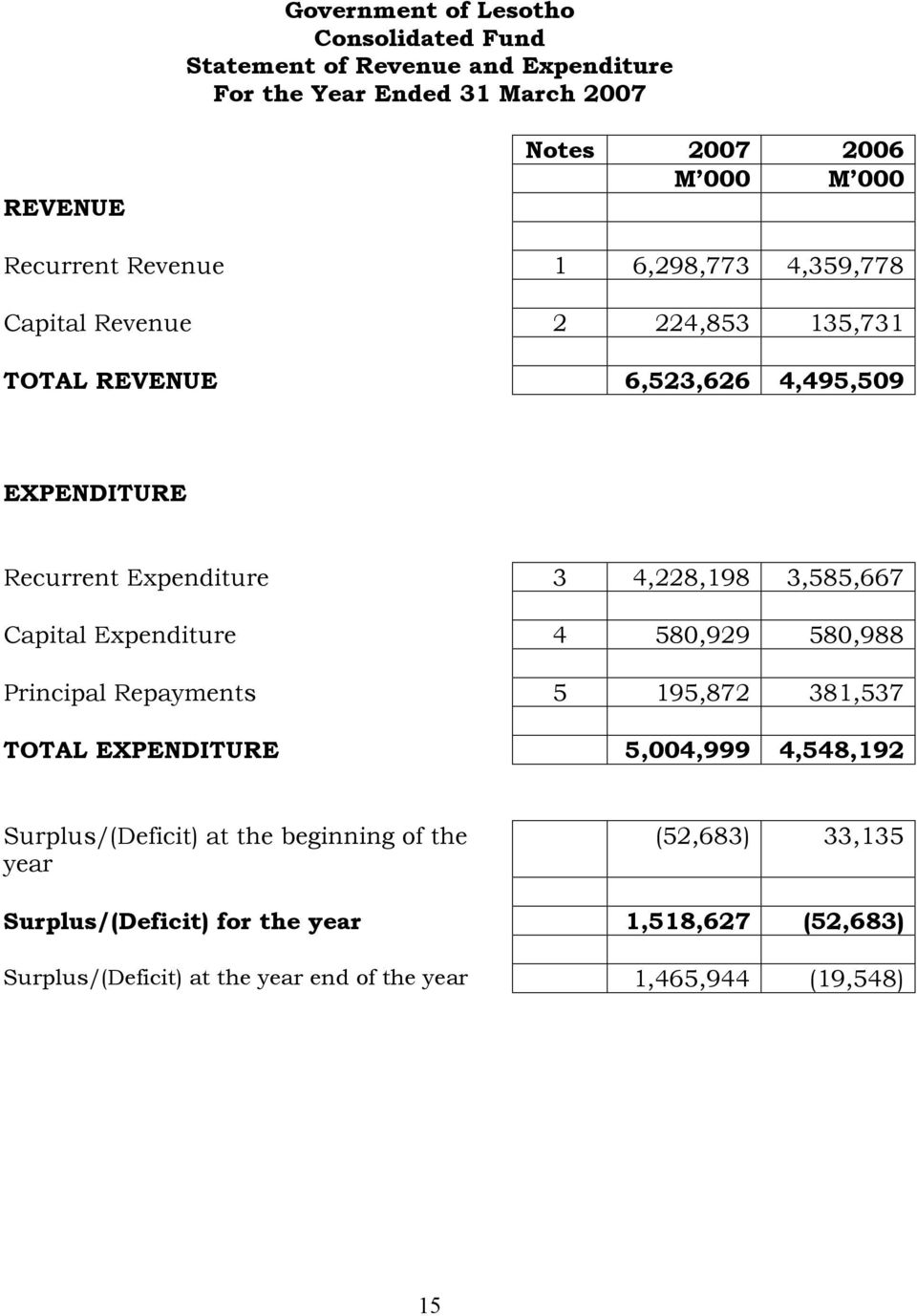 4,228,198 3,585,667 Capital Expenditure 4 580,929 580,988 Principal Repayments 5 195,872 381,537 TOTAL EXPENDITURE 5,004,999 4,548,192