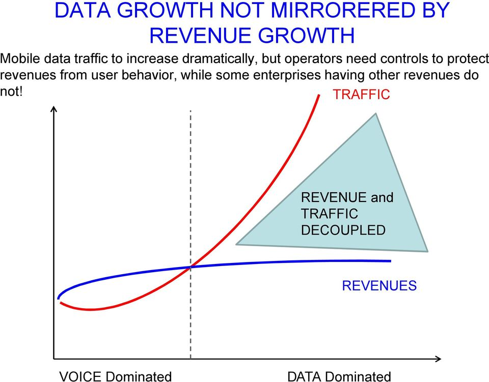 from user behavior, while some enterprises having other revenues do not!