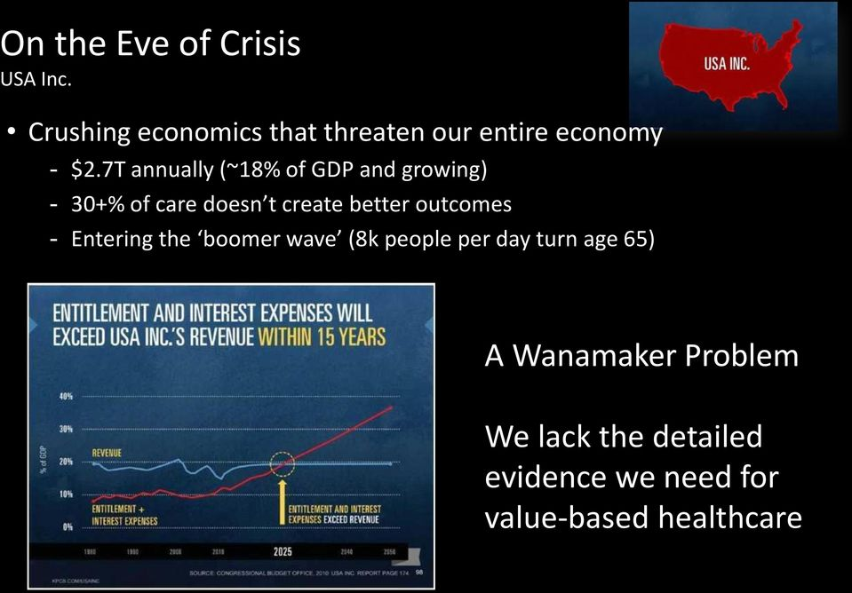 7T annually (~18% of GDP and growing) - 30+% of care doesn t create better