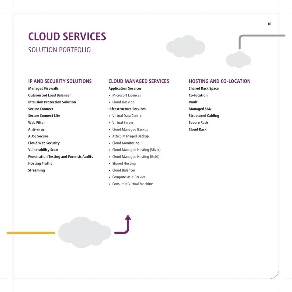 Licences Cloud Desktop Infrastructure Services Virtual Data Centre Virtual Server Cloud Managed Backup Attix5 Managed Backup Cloud Monitoring Cloud Managed Hosting (Silver) Cloud Managed