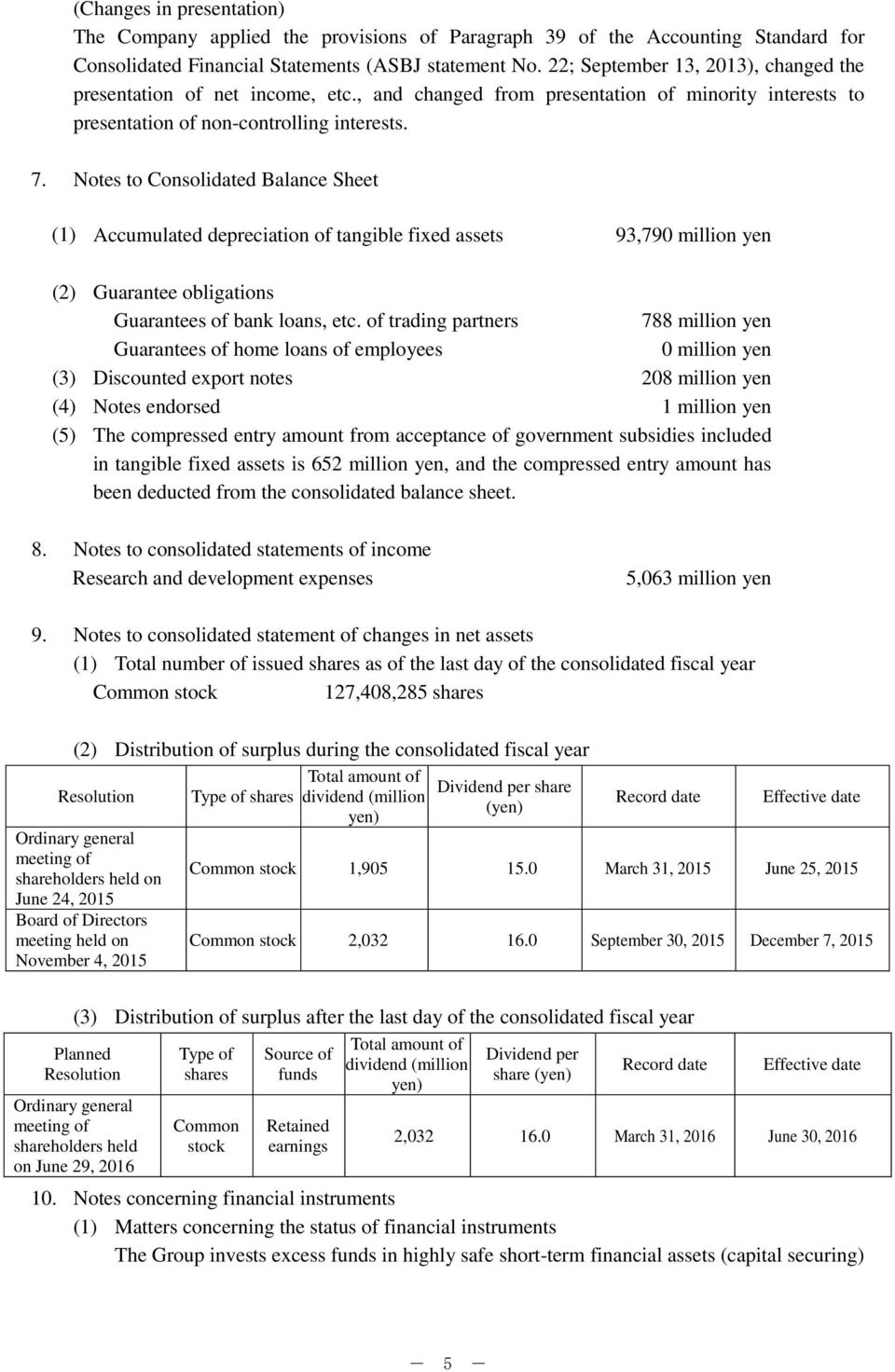 Notes to Consolidated Balance Sheet (1) Accumulated depreciation of tangible fixed assets 93,790 million yen (2) Guarantee obligations Guarantees of bank loans, etc.