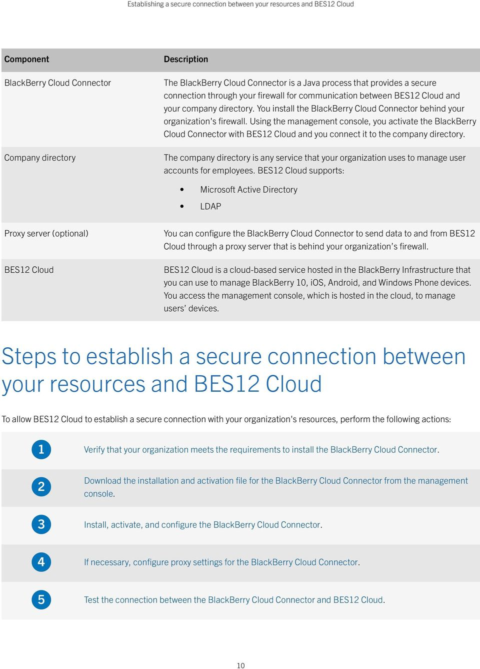 Using the management console, you activate the BlackBerry Cloud Connector with BES12 Cloud and you connect it to the company directory.