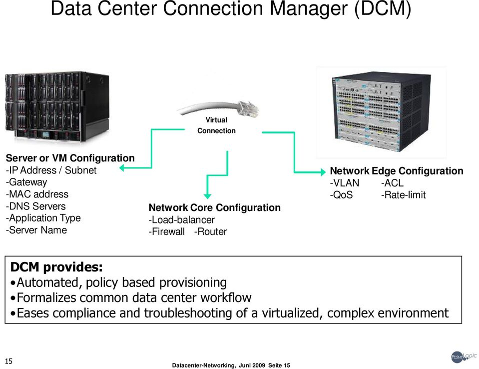 Edge Configuration -VLAN -ACL -QoS -Rate-limit DCM provides: Automated, policy based provisioning Formalizes common data
