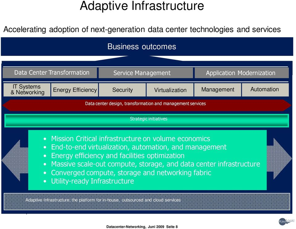 on volume economics End-to-end virtualization, automation, and management Energy efficiency and facilities optimization Massive scale-out compute, storage, and data center infrastructure Converged
