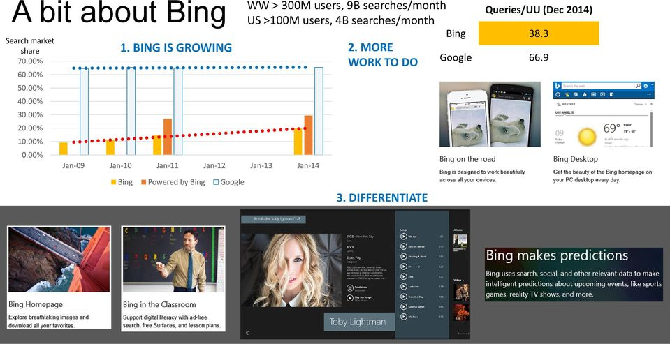 BING IS GROWING Jan-09 Jan-10 Jan-11 Jan-12 Jan-13 Jan-14 WW > 300M users, 9B