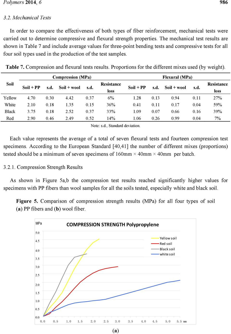 Table 7. Compression and flexural tests results. Proportions for the different mixes used (by weight). Soil Compression (MPa) Soil + PP s.d. Soil + wool s.d. Resistance loss Flexural (MPa) Soil + PP s.
