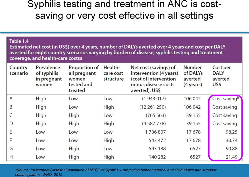 Case for Elimination of MTCT of Syphilis promoting better