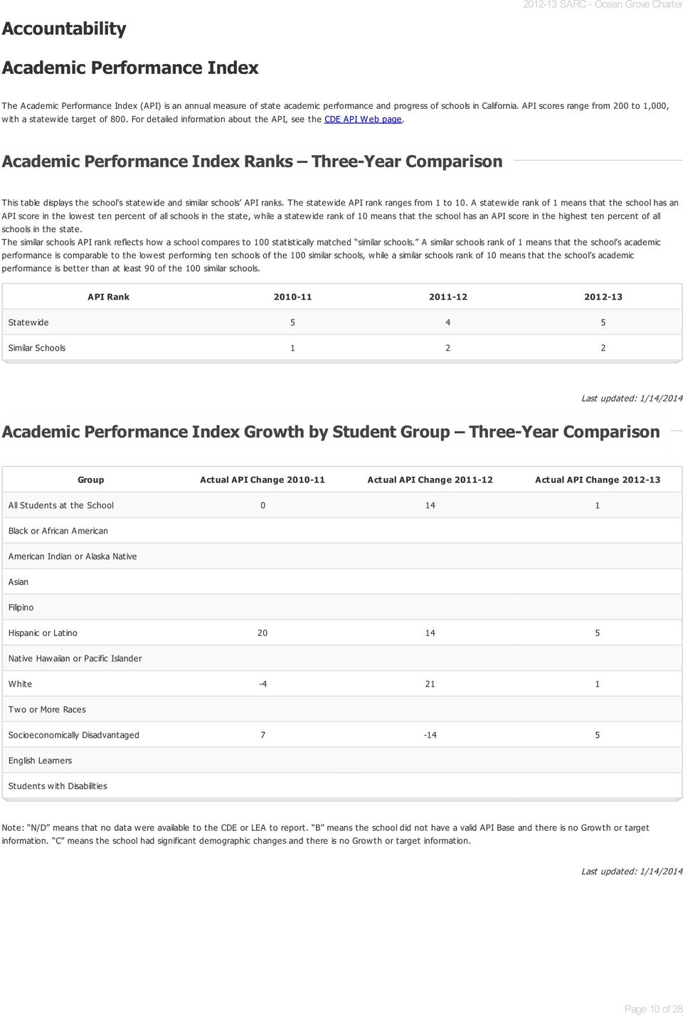 Academic Performance Index Ranks Three-Year Comparison Academic Performance Index Ranks Three-Year Comparison This table displays the school s statewide and similar schools API ranks.