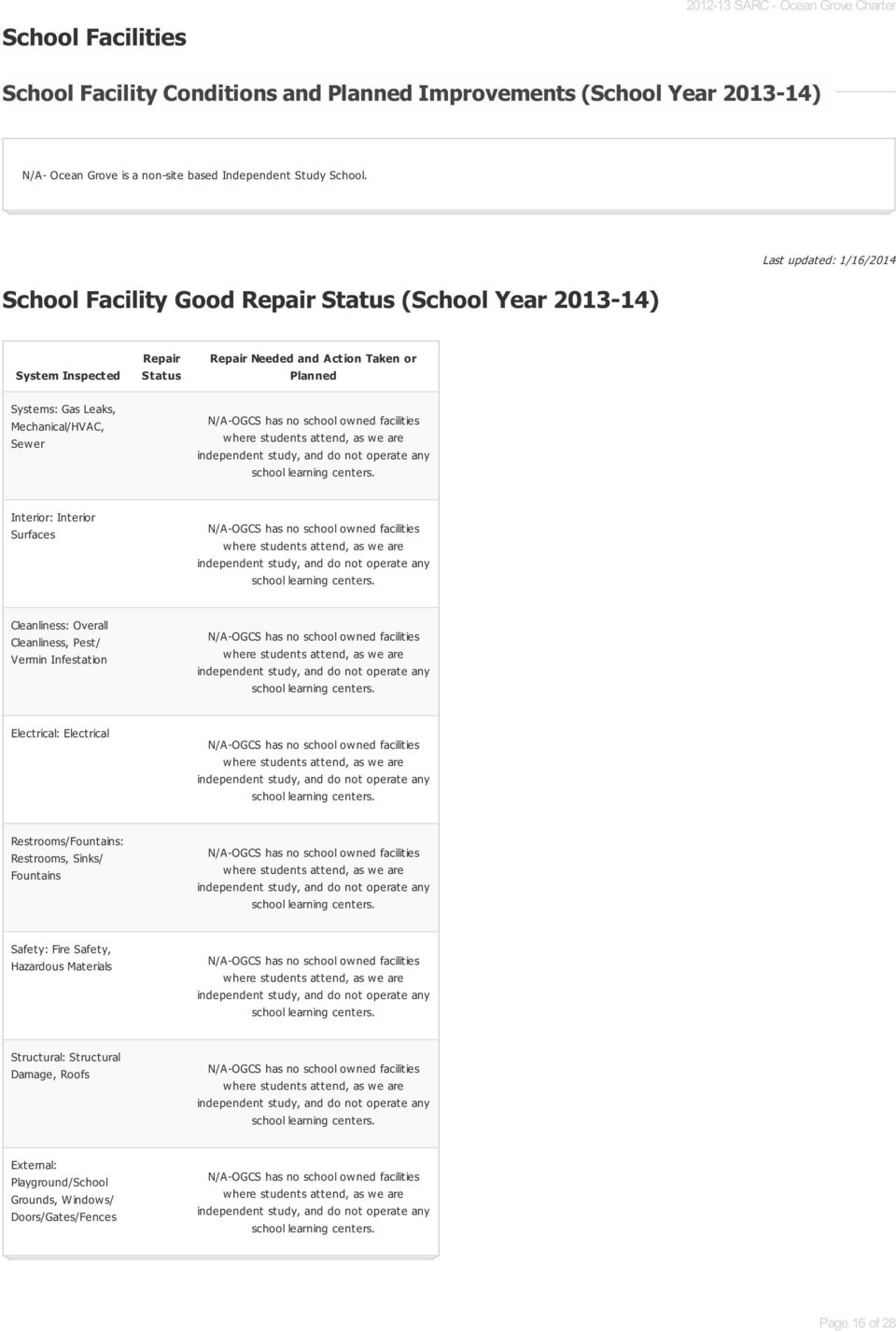 School Facility Good Repair Status (School Year 2013-14) Last updated: 1/16/2014 System Inspected Systems: Gas Leaks, Mechanical/HVAC, Sewer Repair Status Repair Needed and Action Taken or Planned