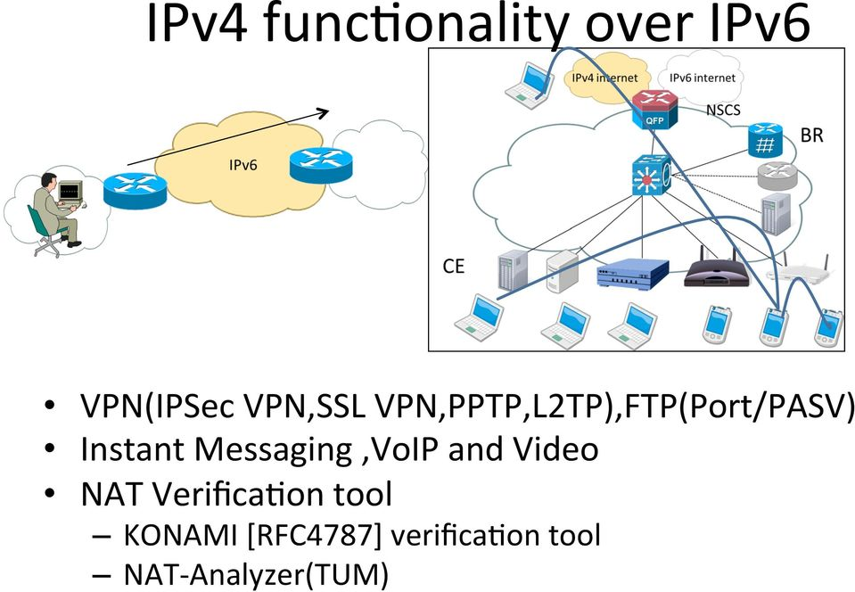 Messaging,VoIP and Video NAT VerificaFon tool