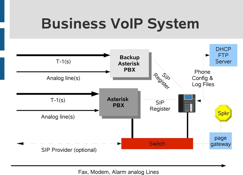 T-1(s) Analog line(s) Asterisk PBX SIP Register Spkr SIP