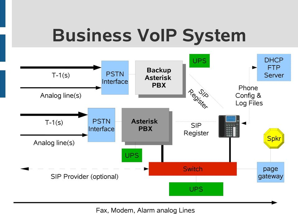 T-1(s) Analog line(s) PSTN Interface Asterisk PBX SIP Register Spkr UPS
