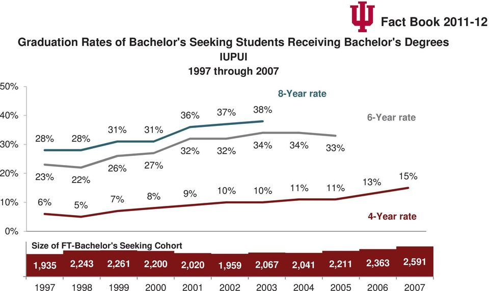 rate Size 1997of FT-Bachelor's 1998 1999 Seeking 2000 Cohort2001 2002 2003 2004 2005 2006 2007 1,935 2,243 2,261 2,200