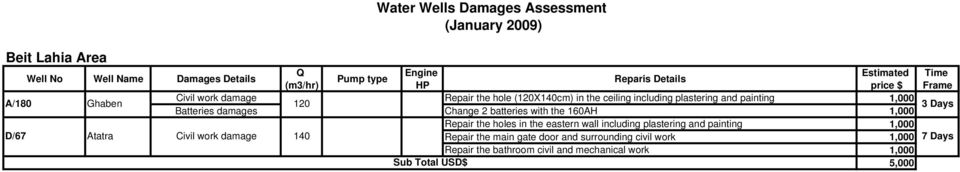 Batteries damages Change 2 batteries with the 160AH 1,000 3 Days Repair the holes in the eastern wall including plastering and painting 1,000 D/67